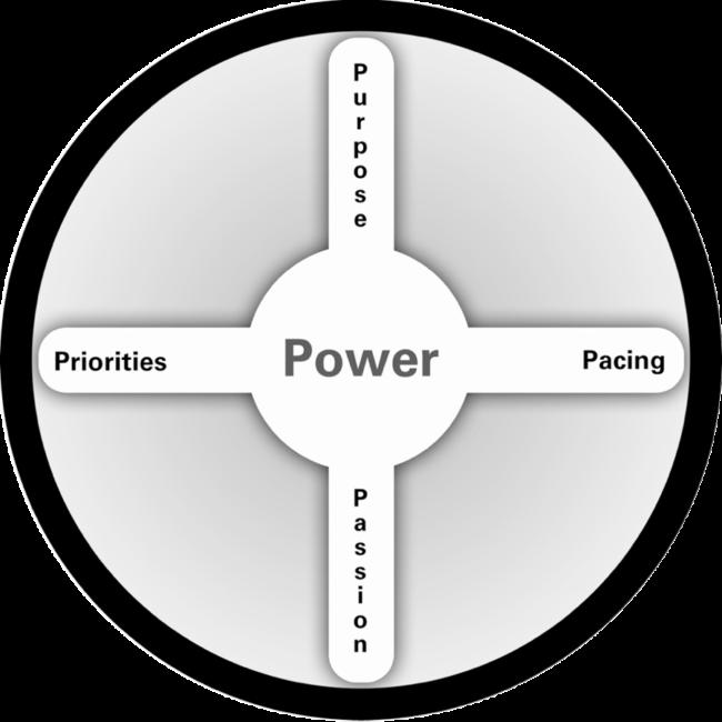 Power Wheel Dave Kraft Image