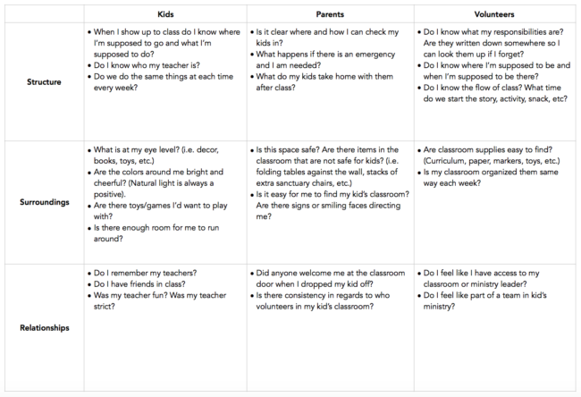 Kids Ministry Question Matrix